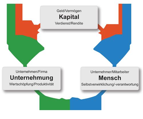 Kreislauf Kapital, Unternehmen, Mensch